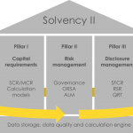 Solvency II pillars